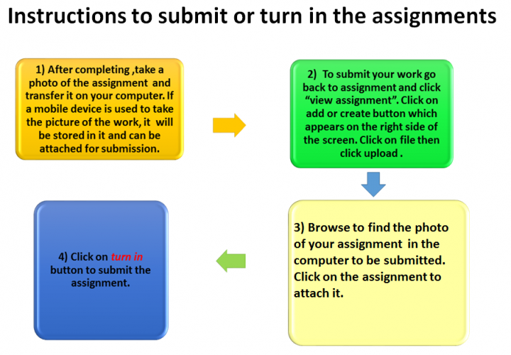 Instructions to submit and turn in the assignmnet final